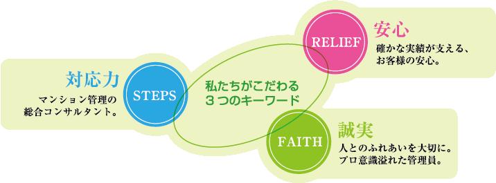 私たちがこだわる3つのキーワード対応力マンション管理の総合コンサルタント。安心確かな実績が支える、お客様の安心。誠実人とのふれあいを大切に。プロ意識溢れた管理員。