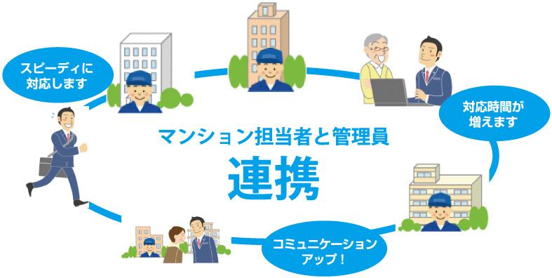 マンション担当者と管理員連携スピーディに対応しますコミュニケーションアップ!対応時間が増えます